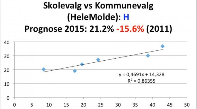 Prognose basert på skolevalget: Høyre tilbake og Ap fram i Molde