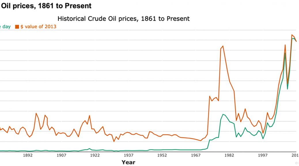 Figur: Hentet fra: Historical Crude Oil prices, 1861 to Present